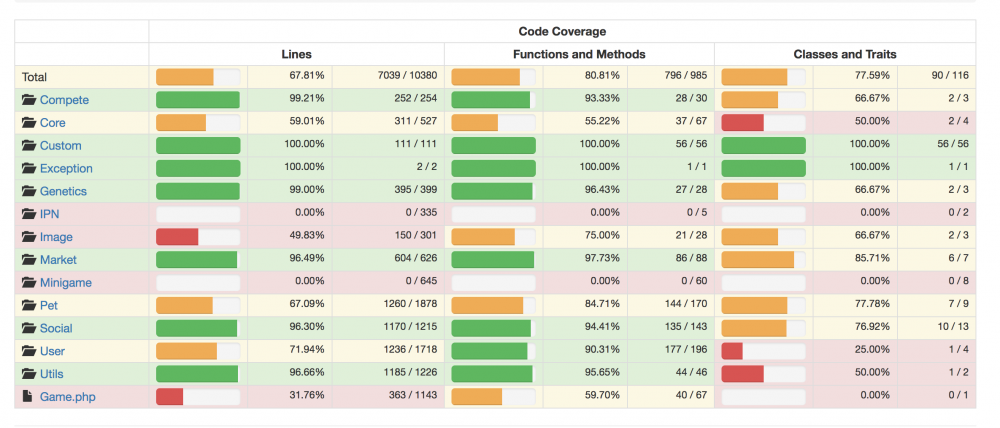 code-coverage.thumb.png.be1ce2f5f1bf9ef40901fbcebef66202.png